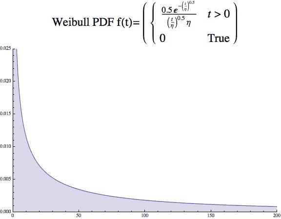Weibull beta 0.5 PDF