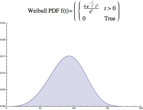 Weibull beta 4 PDF