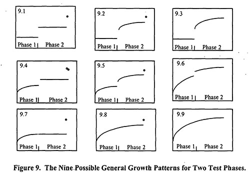 9 Reliability Growth Patterns