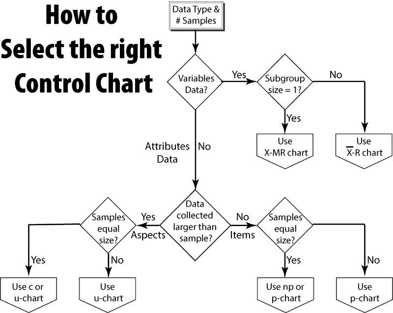 Selecting control charts accendo reliability control chart selection flowchart ccuart Image collections