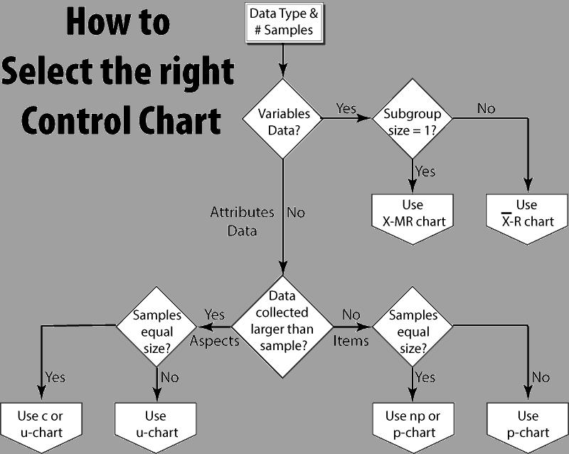 Control-Chart-Selection-Flowchart