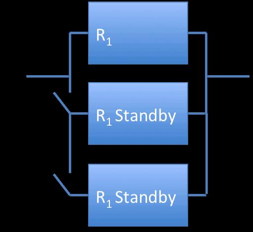 Standby Redundancy 1 of 3 Elements