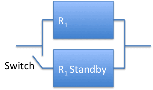 Standby redundancy with equal failure rates and perfect switching standby redundancy 2 elements altavistaventures Gallery