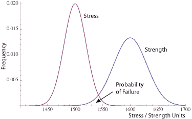 Stress-Strength