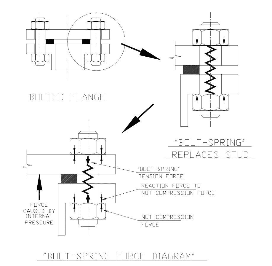 flange bolting-up practices
