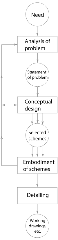 French's-Design-Process-Model