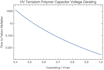voltage derating plot
