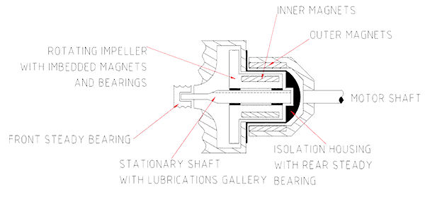 Figure 1 Simplified cross-section of a magdrive pump.