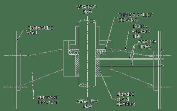 Agitator Shafts Thrust Bearing - Accendo Reliability