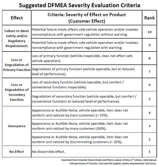 Understanding fmea severity - Fmea severity occurrence detection table ...