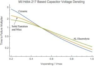 derating plots 217 4 capacitors