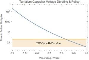 derating plots kemet voltage policy