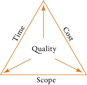 Quality Triangle-1