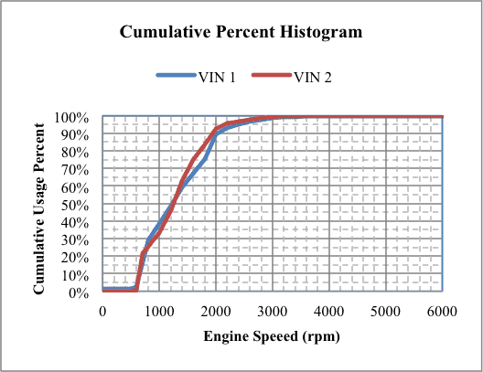 Analysis of Continuous Variable