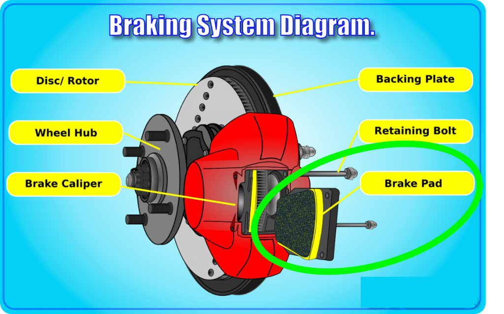 Car Brakes Diagram