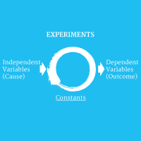 Design of Experiments, Testing Compression and the Opportunity to Identify Interactions