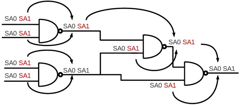 digital circuits and stuck at fault model