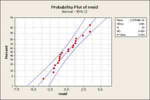 Probability Plot of resid