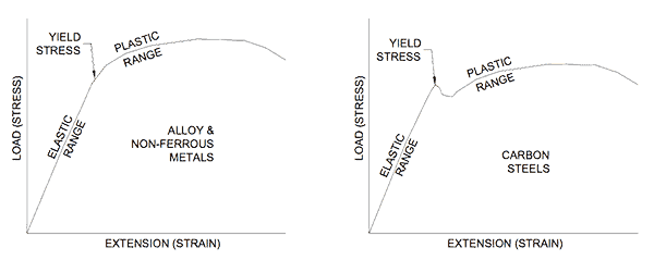 Drawing of Hooke's Law showing Load (stress) versus Extension (Strain)