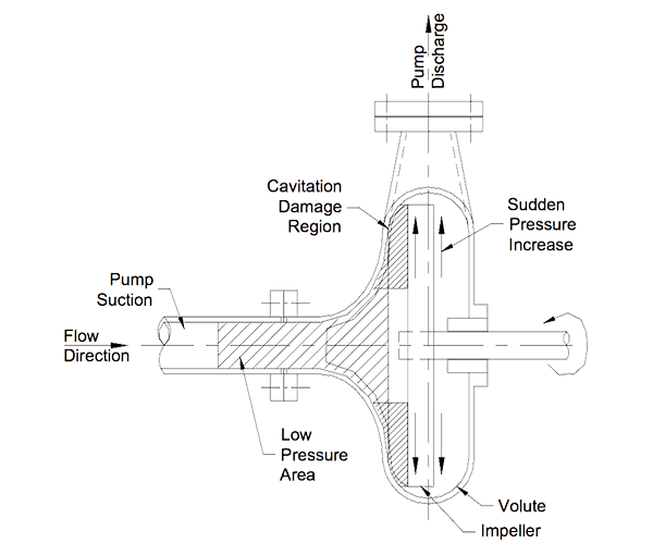 Centrifugal Pump Cavitation Accendo Reliability