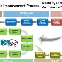 The Recipe for RCM Success!