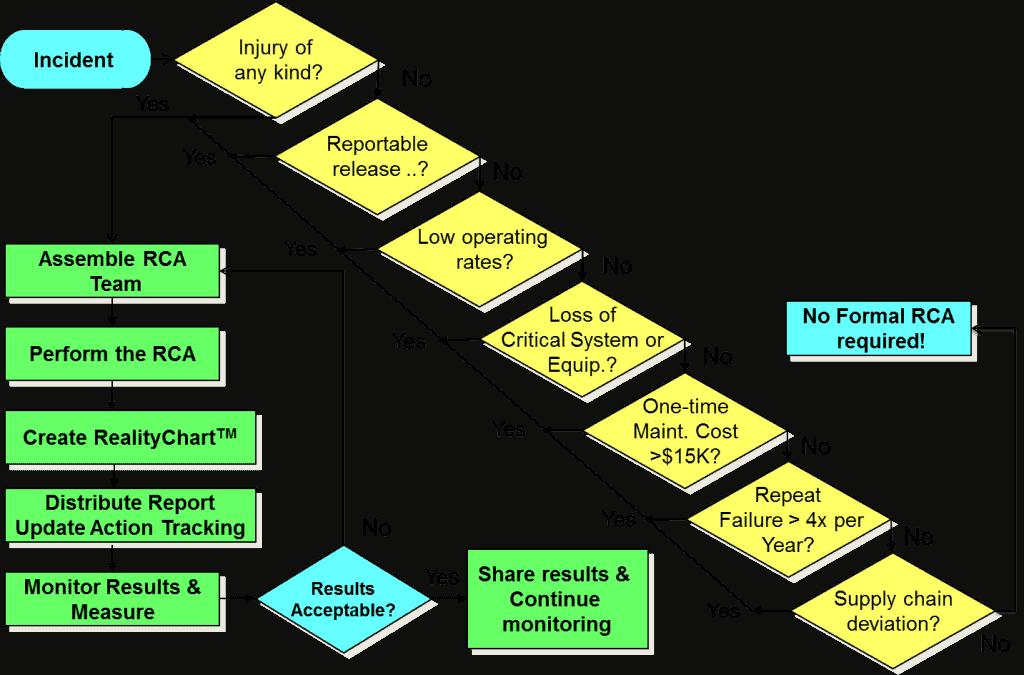 trigger diagram