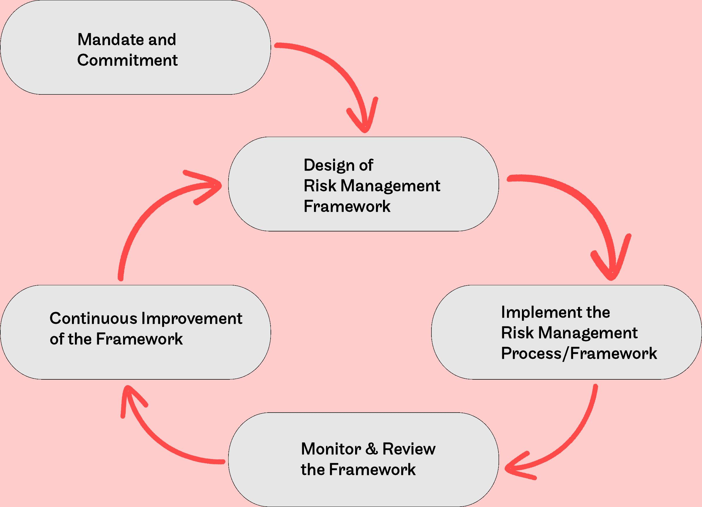 https://accendoreliability.com/wp-content/uploads/2017/08/ERMFrameworkflowchart.png