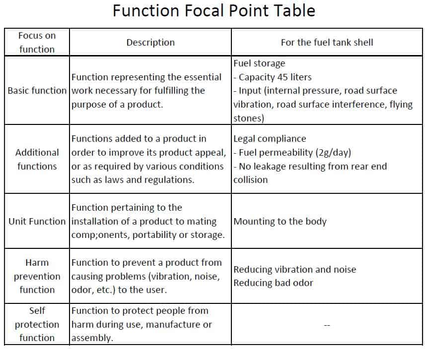 Understanding FMEA Functions: The Essence of the Item