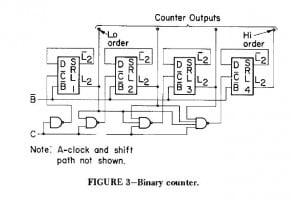 SCAN design counter IBM C