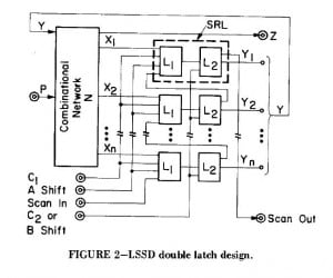 Scan design IBM 2
