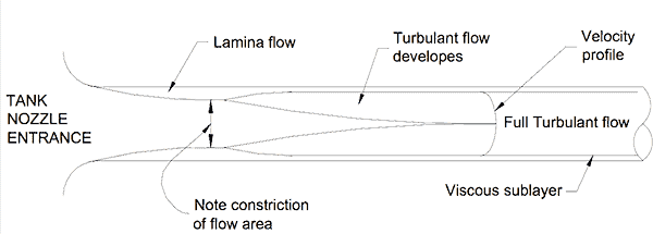 Figure 2 Flow regimes at a tank nozzle.