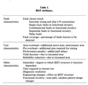McCluskey BIST Table 1985
