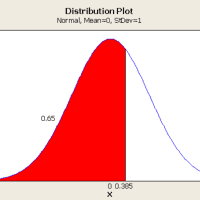 A Primer on Probability Distributions