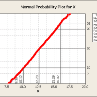 A Primer on Probability Plots