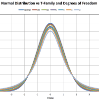 Estimating the Normal Distribution Parameters and Tolerance Limits