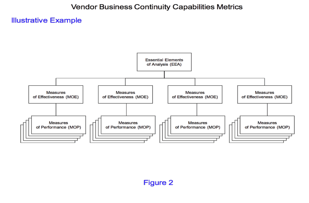business continuity organizing metrics