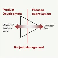 Enabling People, Processes and Product Development