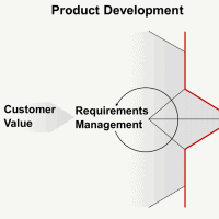 Emphasizing Product Requirements