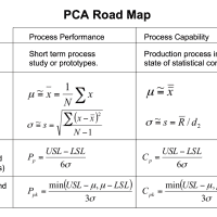 Process Capability Analysis I – Overview and Indices