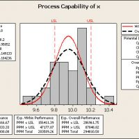 Process Capability Analysis II – Percent Defective Estimates