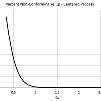 Process Capability Analysis III – Cp vs Percent Defectives
