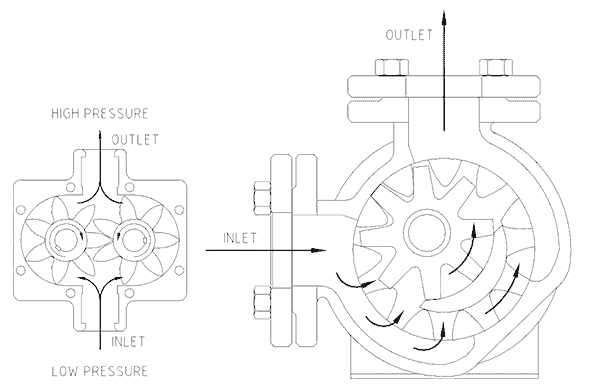 Gear Pump Operation  U0026 Maintenance