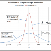 Sample Size – Measuring a Continuous Variable