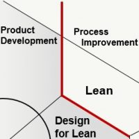 Design for Lean