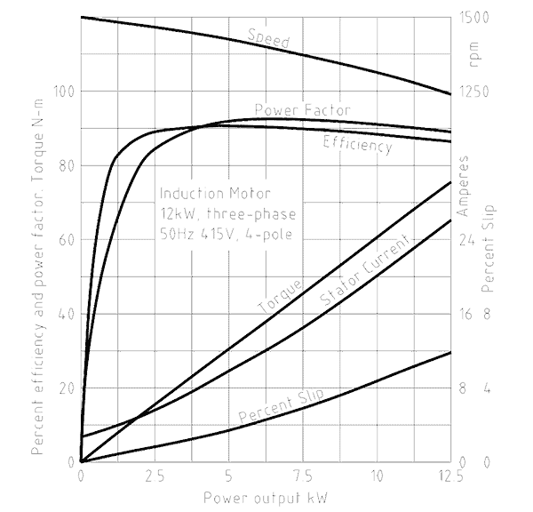 Effect of Process Changes on Electric Motors