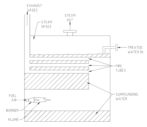 Figure No. 1 Fired boiler schematic drawing.