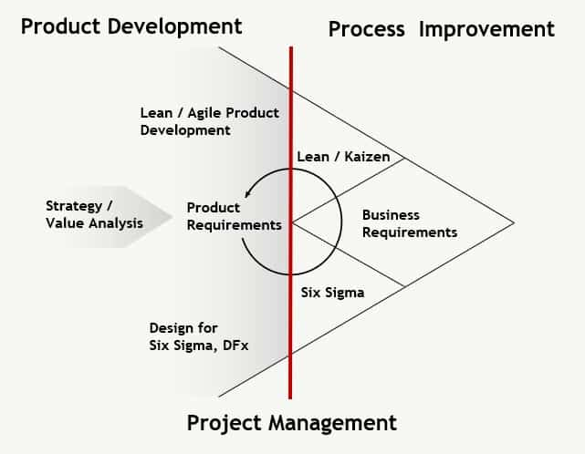 Product development, process improvement and project management graphic