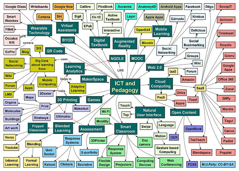 Image by M.U. Paily CC-BY-SA This mind map explore various innovative pedagogical approaches and the corresponding technology tools and techniques. Created 25 January 2017.