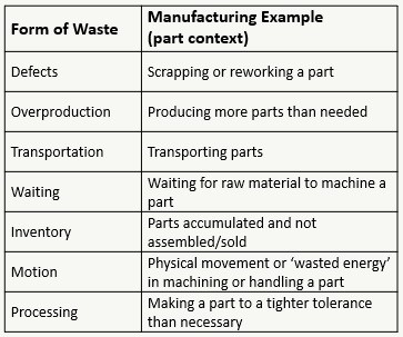 Achieving Lean by Identifying Forms of Waste