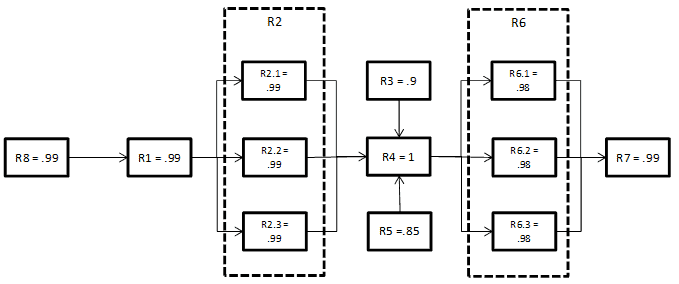 understanding reliability block diagrams